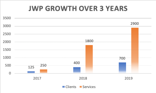 jwp-growth-over-3-years